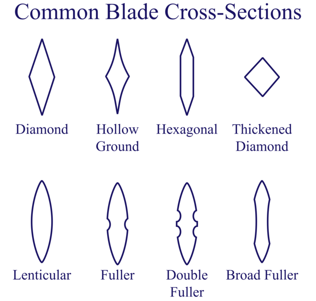 Common blade cross-sections
